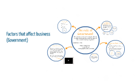 Copy of Factors that affect business