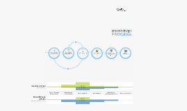 Product Design Process Russian for product and project managers