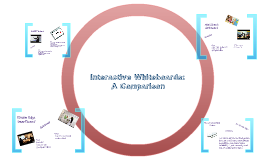 Copy of Interactive Whiteboards: A Comparison