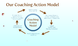 Our Coaching Action Model