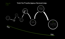 HIRP Timeline