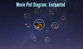 Movie plot diagram enchanted by jessica mcduffee on prezi ccuart Choice Image