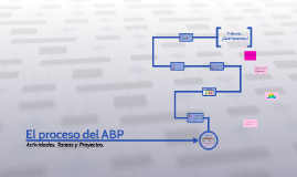 Copy of El proceso del ABP