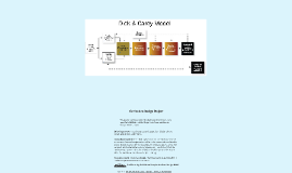 Curriculum Design - Dick and Carey Model