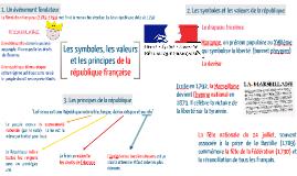 Copy of Les symboles, les valeurs et les principes de la République française