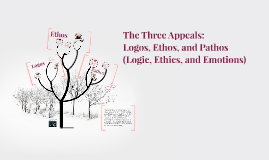 The Three Appeals: Logos, Ethos, and Pathos