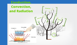 Copy of Conduction, Convection, and Radiation