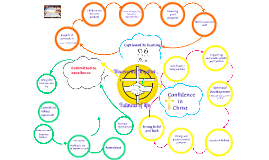 Copy of Copy of Theories Mind Map