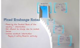 Exchange Rates - Fixed & Managed
