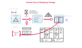 General Flow of  Marketing Strategy