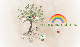 Copy of SECUENCIA DIDÁCTICA