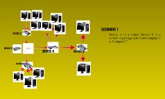 Pcs on a Network
