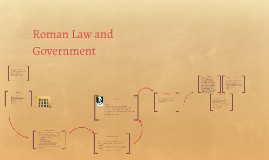 Roman Law and Government