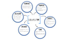 S.O.A.P.S.TONE Literacy Strategy