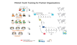 PASSA Youth External Training Structure