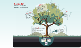 Copy of Social 30 Ideology and identity