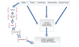Diagramme de porter analyse concurrentielle by faustine gilles on prezi - Analyse concurrentielle porter ...