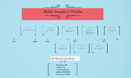 Malala Yousafzai's Timeline by ale Egocheaga on Prezi