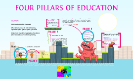 Copy of Copy of FOUR PILLARS OF EDUCATION