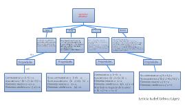 Copy of Mapa conceptual: suma, resta, multiplicación y división