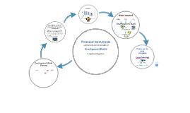 Financial Instruments & Development Banks