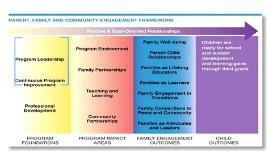 Parent, Family, and Community Engagement Framework