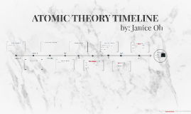 ATOMIC THEORY TIMELINE