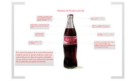 Producción de Coca-Cola