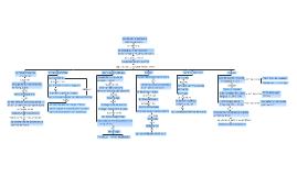 Copy of Mapa Conceptual del Boom Latinoamericano