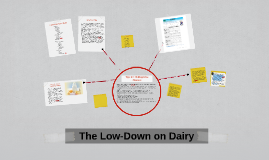 The Low-Down on Dairy