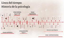 Copy of Linea del tiempo: Historia de la psicologia