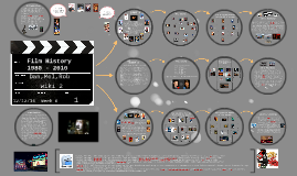 Copy of Copy of Movie History