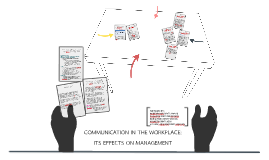 COMMUNICATION IN THE WORKPLACE: ITS EFFECTS ON MANAGEMENT
