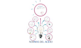 Copy of Normas de Aceros