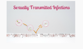 YWCA Sexually Transmitted Infections