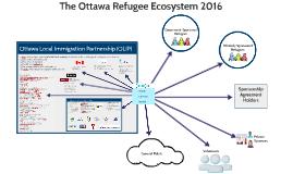 Ottawa Refugee Ecosystem 2016