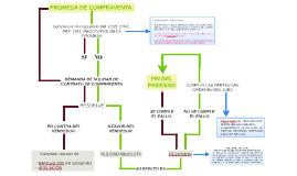 PROMESA DE COMPRAVENTA