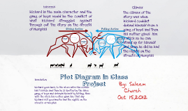 Copy of Plot Diagram In Class Project