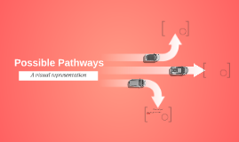 Possible Pathways