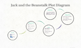 Copy of Jack and the Beanstalk Plot Diagram