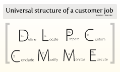 Universal structure of a customer job (Strategyn)