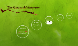 The gersmehl diagram by mari cayser on prezi ccuart Image collections
