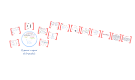 Copy of Passe compose et imparfait