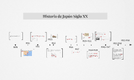 Copy of Historia de Japón siglo XX