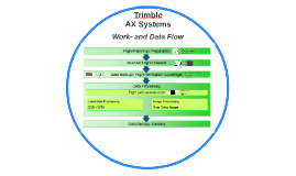 AX60 Work- and Data Flow