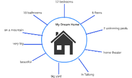 Mind Map of My Dream Home