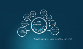 Copy of Adult Learning Principles