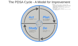 Copy of Basic PDSA Cycle