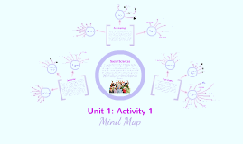 Individuals and Families in a Diverse Soceity: Mind Map