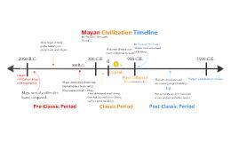 Copy of Copy of Mayan Civilization Timeline